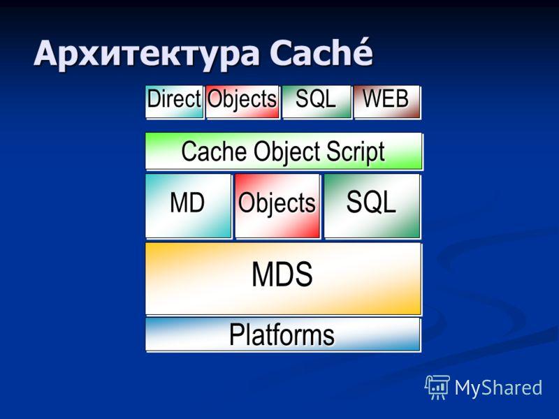 Архитектура Caché SQLSQL MDSMDS ObjectsObjects PlatformsPlatforms MDMD Cache Object Script SQLSQLObjectsObjectsDirectDirectWEBWEB