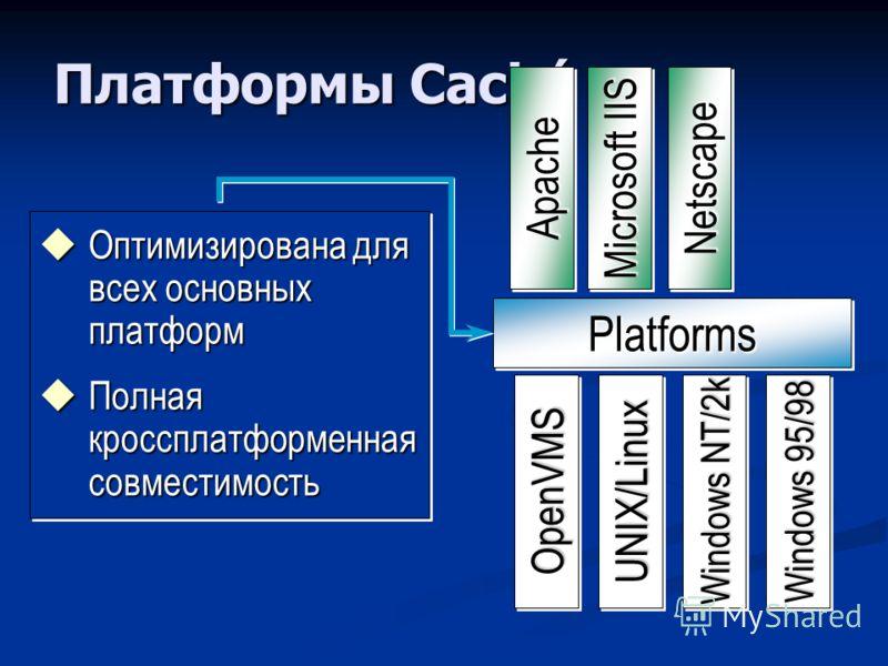 Платформы Caché Оптимизирована для всех основных платформ Оптимизирована для всех основных платформ Полная кроссплатформенная совместимость Полная кроссплатформенная совместимость Оптимизирована для всех основных платформ Оптимизирована для всех осно