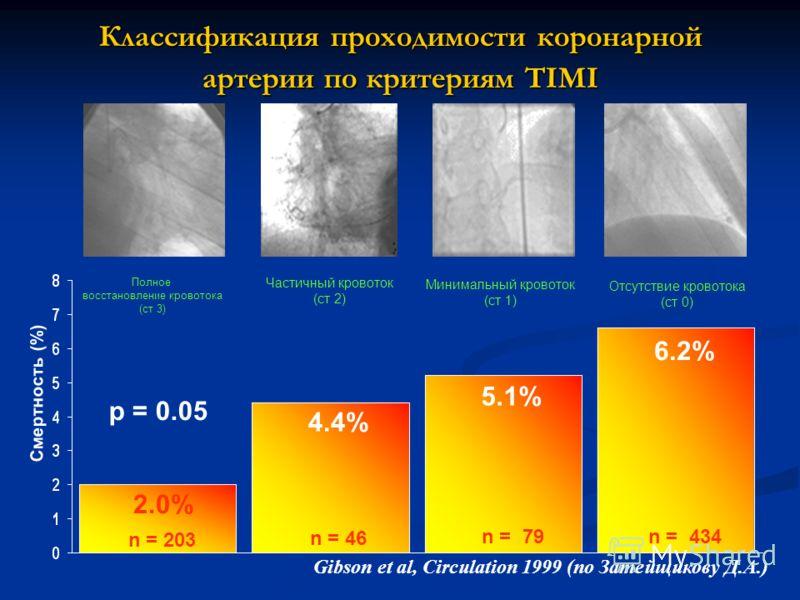 Классификация проходимости коронарной артерии по критериям TIMI 6.2% 4.4% 2.0% n = 203 n = 46 n = 434 Полное восстановление кровотока (ст 3) p = 0.05 Смертность (%) n = 79 5.1% Gibson et al, Circulation 1999 (по Затейщикову Д.А.) Частичный кровоток (