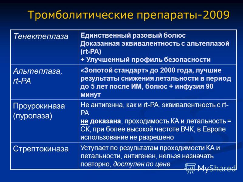 Тромболитические препараты-2009 Тенектеплаза Единственный разовый болюс Доказанная эквивалентность с альтеплазой (rt-PA) + Улучшенный профиль безопасности Альтеплаза, rt-PA «Золотой стандарт» до 2000 года, лучшие результаты снижения летальности в пер