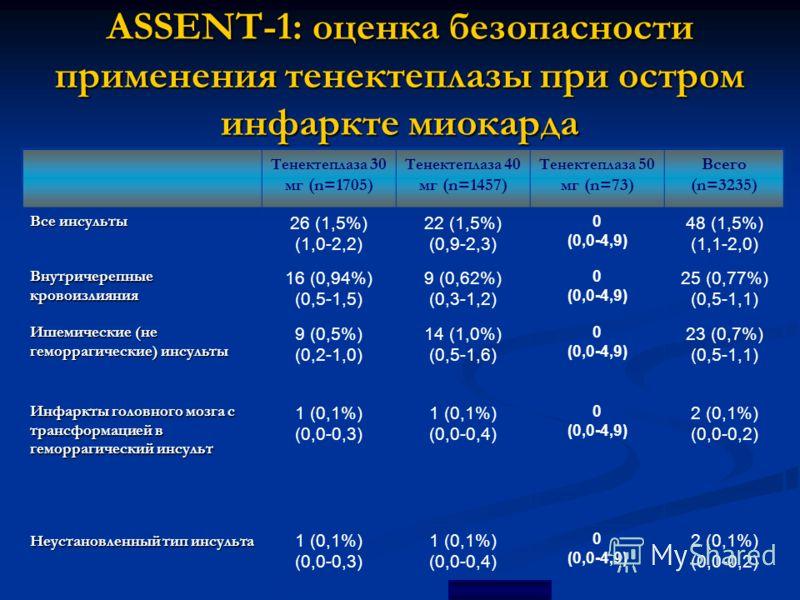 ASSENT-1: оценка безопасности применения тенектеплазы при остром инфаркте миокарда Тенектеплаза 30 мг (n=1705) Тенектеплаза 40 мг (n=1457) Тенектеплаза 50 мг (n=73) Всего (n=3235) Все инсульты 26 (1,5%) (1,0-2,2) 22 (1,5%) (0,9-2,3) 0 (0,0-4,9) 48 (1