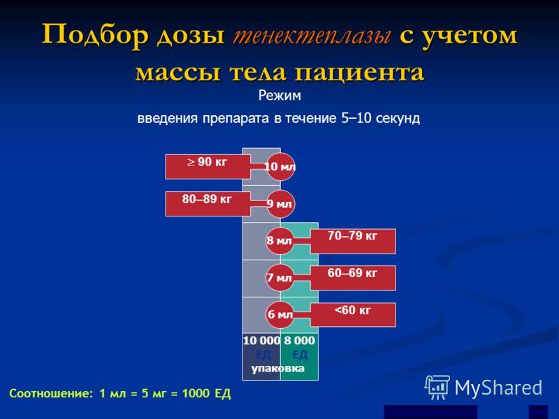 Подбор дозы тенектеплазы с учетом массы тела пациента введения препарата в течение 5–10 секунд Режим Соотношение: 1 мл = 5 мг = 1000 ЕД 10 000 ЕД упаковка 90 кг 10 мл 80–89 кг 9 мл 60–69 кг 7 мл