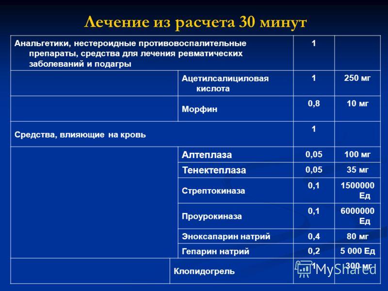 Лечение из расчета 30 минут Анальгетики, нестероидные противовоспалительные препараты, средства для лечения ревматических заболеваний и подагры 1 Ацетилсалициловая кислота 1250 мг Морфин 0,810 мг Средства, влияющие на кровь 1 Алтеплаза 0,05100 мг Тен