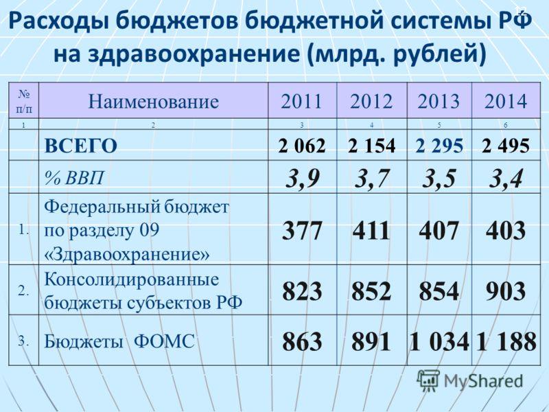 Расходы бюджетов бюджетной системы РФ на здравоохранение (млрд. рублей) п/п Наименование2011201220132014 123456 ВСЕГО2 0622 1542 2952 495 % ВВП 3,93,73,53,4 1. Федеральный бюджет по разделу 09 «Здравоохранение» 377411407403 2. Консолидированные бюдже