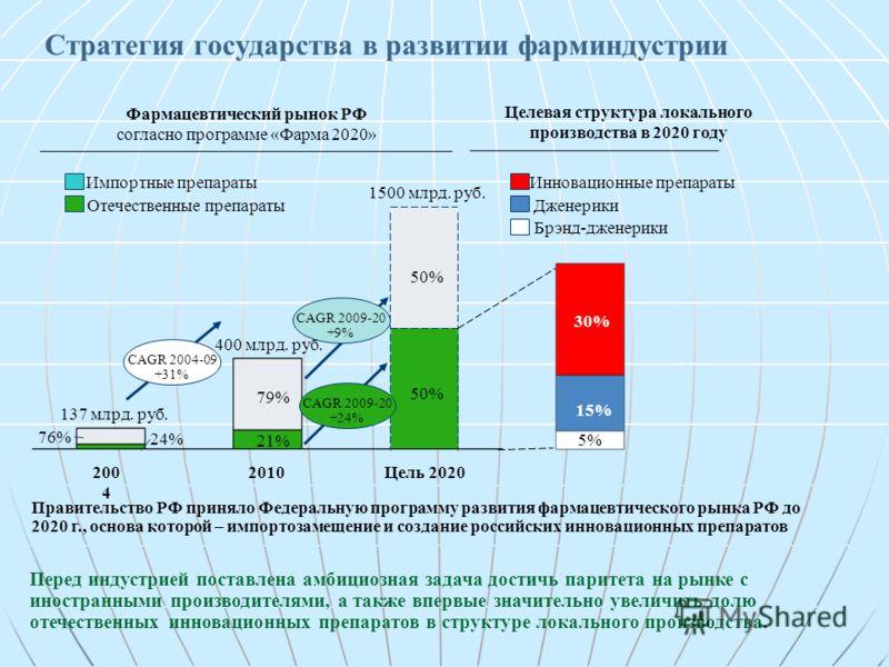 21% 400 млрд. руб. 50% 1500 млрд. руб. 2004 2010Цель 2020 76% 24% 137 млрд. руб. 79% Импортные препараты Отечественные препараты Фармацевтический рынок РФ согласно программе «Фарма 2020» 15% 5% 30% Инновационные препараты Дженерики Брэнд-дженерики Це