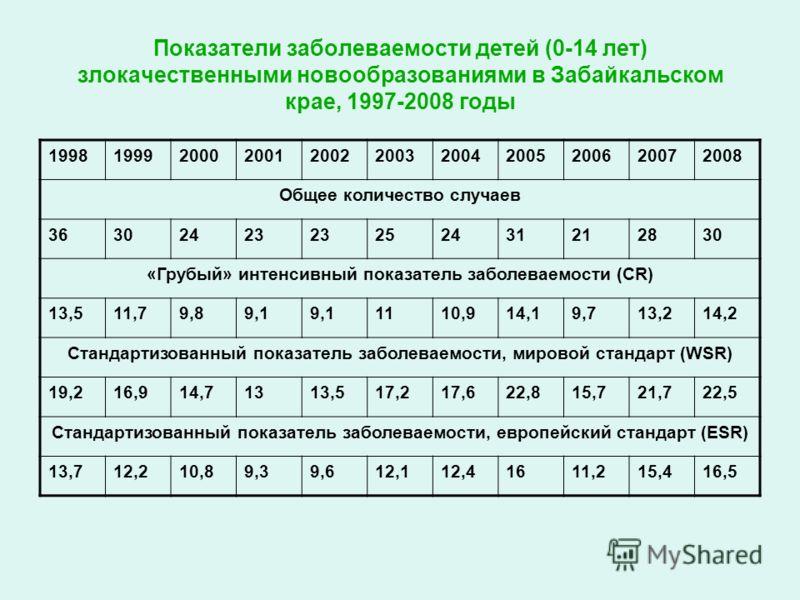 Показатели заболеваемости детей (0-14 лет) злокачественными новообразованиями в Забайкальском крае, 1997-2008 годы 19981999200020012002200320042005200620072008 Общее количество случаев 36302423 252431212830 «Грубый» интенсивный показатель заболеваемо