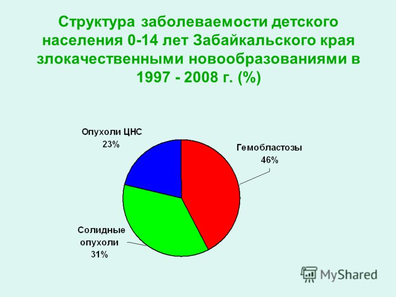 Структура заболеваемости детского населения 0-14 лет Забайкальского края злокачественными новообразованиями в 1997 - 2008 г. (%)