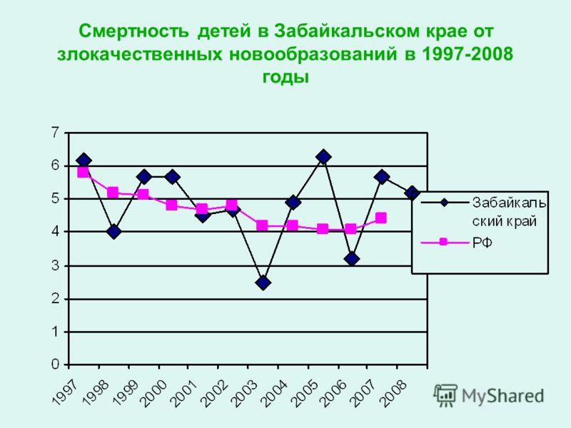 Смертность детей в Забайкальском крае от злокачественных новообразований в 1997-2008 годы