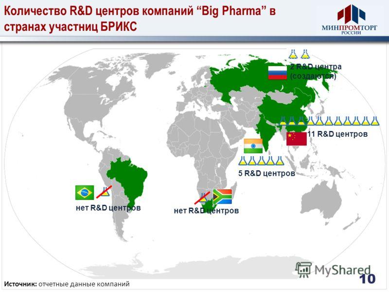 10 Количество R&D центров компаний Big Pharma в странах участниц БРИКС Источник: отчетные данные компаний 11 R&D центров 5 R&D центров 2 R&D центра (создаются) нет R&D центров