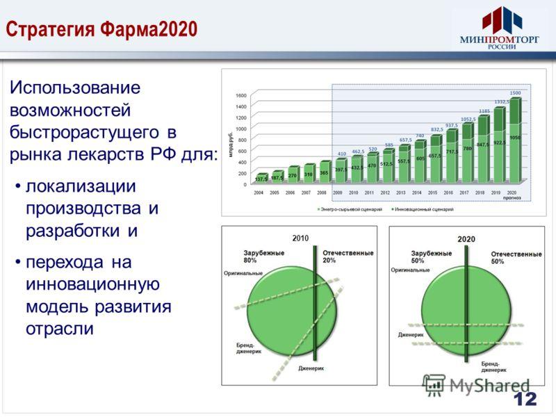 12 Стратегия Фарма2020 12 Использование возможностей быстрорастущего в рынка лекарств РФ для: локализации производства и разработки и перехода на инновационную модель развития отрасли 2010