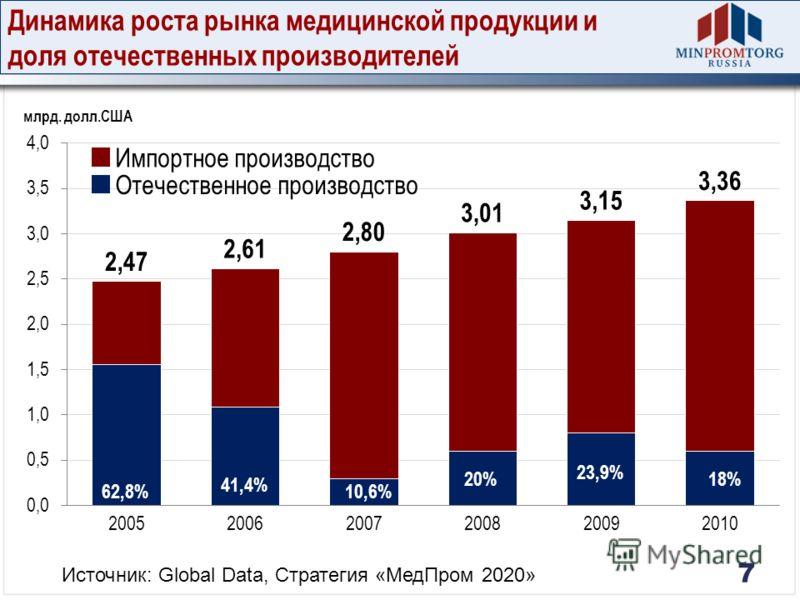 7 10,6% 41,4% 62,8% 20% 21,6% 23,9% Отечественное производство Импортное производство 18% Динамика роста рынка медицинской продукции и доля отечественных производителей Источник: Global Data, Стратегия «МедПром 2020»