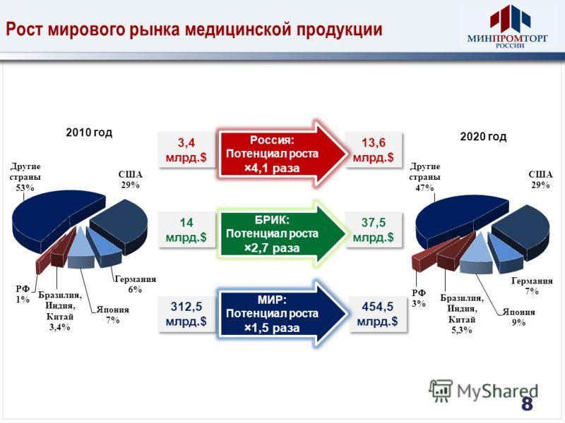 2010 год 2020 год Рост мирового рынка медицинской продукции 312,5 млрд.$ 312,5 млрд.$ 454,5 млрд.$ 454,5 млрд.$ 14 млрд.$ 14 млрд.$ 37,5 млрд.$ 37,5 млрд.$ МИР: Потенциал роста ×1,5 раза 3,4 млрд.$ 13,6 млрд.$ 13,6 млрд.$ БРИК: Потенциал роста ×2,7 р