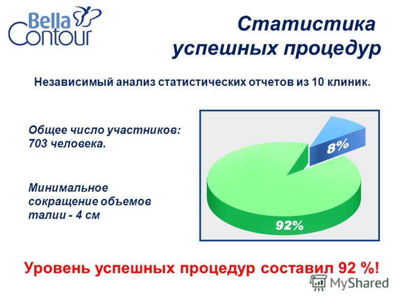 Независимый анализ статистических отчетов из 10 клиник. Общее число участников: 703 человека. Уровень успешных процедур составил 92 %! Статистика успешных процедур Минимальное сокращение объемов талии - 4 см