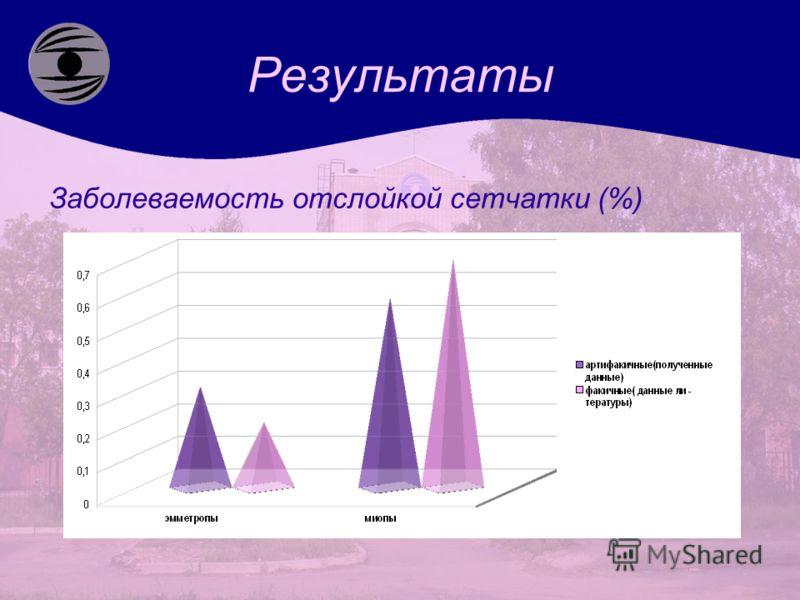 Результаты Заболеваемость отслойкой сетчатки (%)