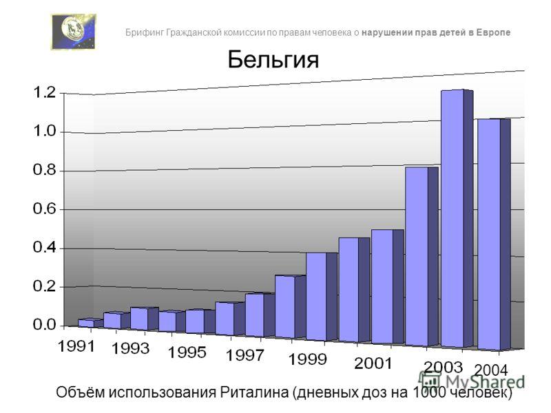 Бельгия 2004 Объём использования Риталина (дневных доз на 1000 человек) Брифинг Гражданской комиссии по правам человека о нарушении прав детей в Европе