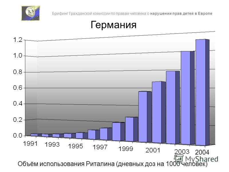 Германия 2004 Брифинг Гражданской комиссии по правам человека о нарушении прав детей в Европе Объём использования Риталина (дневных доз на 1000 человек)