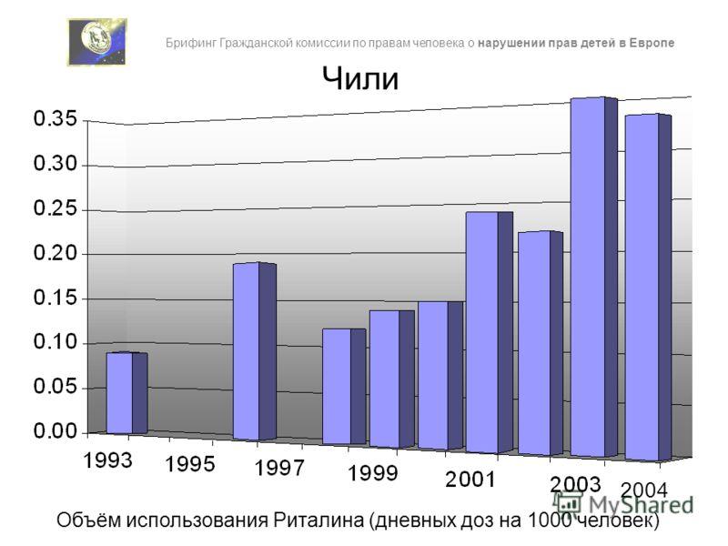Чили 2004 Брифинг Гражданской комиссии по правам человека о нарушении прав детей в Европе Объём использования Риталина (дневных доз на 1000 человек)