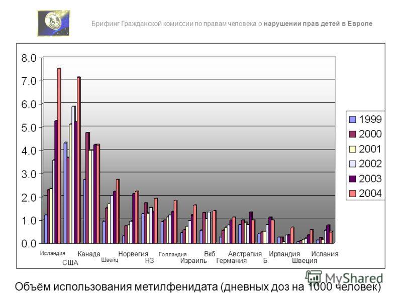 Исландия США Канада Швейц НЗ Израиль Германия Б Швеция Норвегия Голландия Вкб. Австралия Ирландия Испания Брифинг Гражданской комиссии по правам человека о нарушении прав детей в Европе Объём использования метилфенидата (дневных доз на 1000 человек)