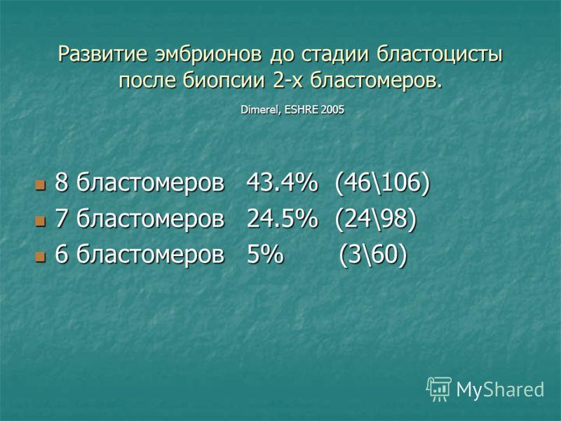 Развитие эмбрионов до стадии бластоцисты после биопсии 2-х бластомеров. 8 бластомеров 43.4% (46\106) 8 бластомеров 43.4% (46\106) 7 бластомеров 24.5% (24\98) 7 бластомеров 24.5% (24\98) 6 бластомеров 5% (3\60) 6 бластомеров 5% (3\60) Dimerel, ESHRE 2