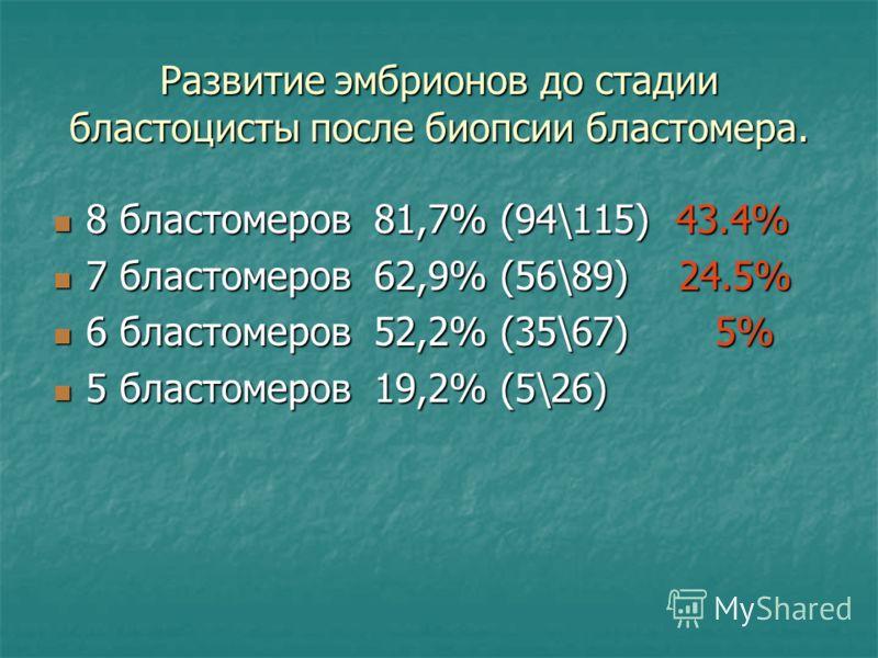 Развитие эмбрионов до стадии бластоцисты после биопсии бластомера. 8 бластомеров 81,7% (94\115) 43.4% 8 бластомеров 81,7% (94\115) 43.4% 7 бластомеров 62,9% (56\89) 24.5% 7 бластомеров 62,9% (56\89) 24.5% 6 бластомеров 52,2% (35\67) 5% 6 бластомеров