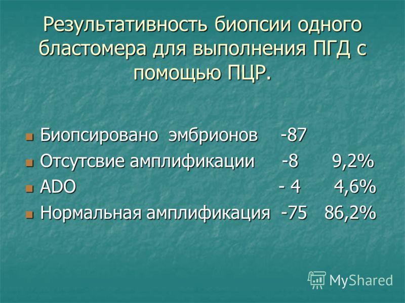 Результативность биопсии одного бластомера для выполнения ПГД с помощью ПЦР. Биопсировано эмбрионов -87 Биопсировано эмбрионов -87 Отсутсвие амплификации -8 9,2% Отсутсвие амплификации -8 9,2% ADO - 4 4,6% ADO - 4 4,6% Нормальная амплификация -75 86,