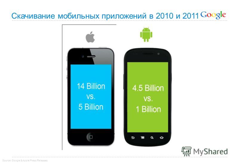 Скачивание мобильных приложений в 2010 и 2011 Source: Google & Apple Press Releases