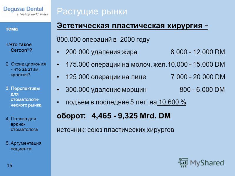 15 Эстетическая пластическая хирургия _ 800.000 операций в 2000 году 200.000 удаления жира 8.000 _ 12.000 DM 175.000 операции на молоч. жел.10.000 _ 15.000 DM 125.000 операции на лице 7.000 _ 20.000 DM 300.000 удаление морщин 800 _ 6.000 DM подъем в