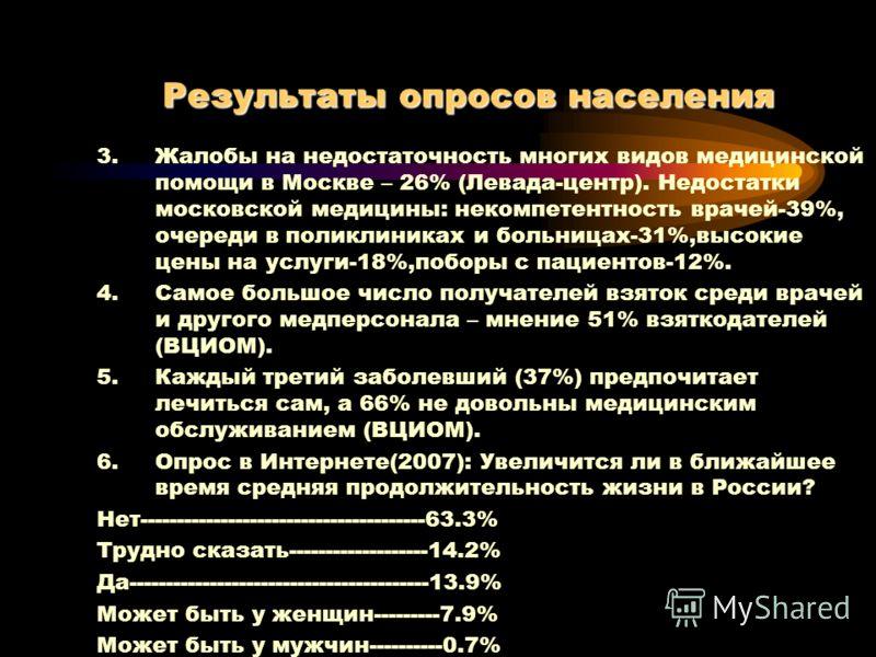 3.Жалобы на недостаточность многих видов медицинской помощи в Москве – 26% (Левада-центр). Недостатки московской медицины: некомпетентность врачей-39%, очереди в поликлиниках и больницах-31%,высокие цены на услуги-18%,поборы с пациентов-12%. 4.Самое