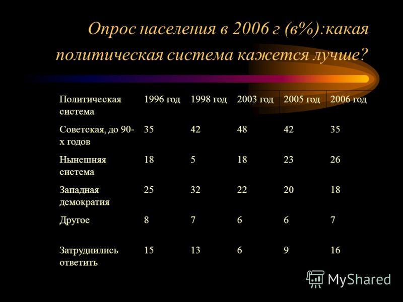 Опрос населения в 2006 г (в%):какая политическая система кажется лучше? Политическая система 1996 год1998 год2003 год2005 год2006 год Советская, до 90- х годов 3542484235 Нынешняя система 185 2326 Западная демократия 2532222018 Другое87667 Затруднили