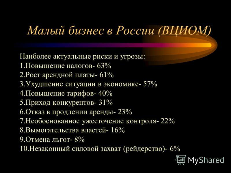 Малый бизнес в России (ВЦИОМ) Наиболее актуальные риски и угрозы: 1.Повышение налогов- 63% 2.Рост арендной платы- 61% 3.Ухудшение ситуации в экономике- 57% 4.Повышение тарифов- 40% 5.Приход конкурентов- 31% 6.Отказ в продлении аренды- 23% 7.Необоснов