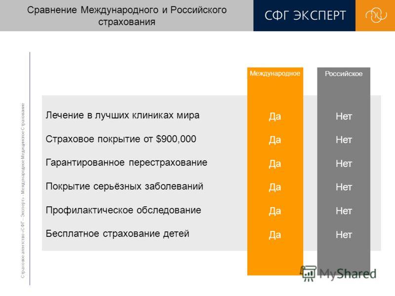 Сравнение Международного и Российского страхования Страховое агентство «СФГ – Эксперт» - Международное Медицинское Страхование Лечение в лучших клиниках мира Страховое покрытие от $900,000 Гарантированное перестрахование Покрытие серьёзных заболевани