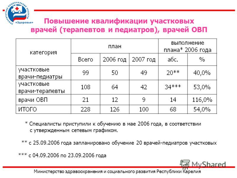 Министерство здравоохранения и социального развития Республики Карелия Повышение квалификации участковых врачей (терапевтов и педиатров), врачей ОВП * Специалисты приступили к обучению в мае 2006 года, в соответствии с утвержденным сетевым графиком.