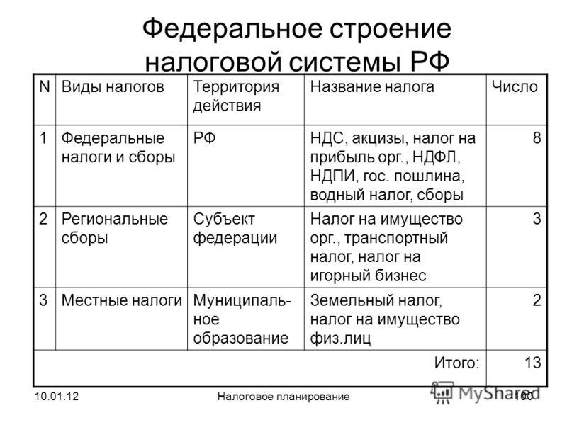 10.01.12Налоговое планирование99 Устанавливаются НК РФ, региональными или местными органами власти в порядке и пределах, установленных НК РФ: 5.Налоговая ставка k; 6.Порядок исчисления налога; 7.Порядок и сроки уплаты налога.