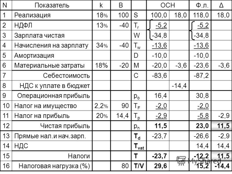 10.01.12Налоговое планирование109 NПоказательkBОСНЮ.л.Δ 1Реализация18 % 100S100,018,0100,0 2НДФЛ13 % -40TrTr -5,2 3Зарплата чистаяW-34,8 4Начисления на зарплату34 % -40TwTw -13,6 5АмортизацияD-10,0 6Материальные затраты18%-20M-20,0-3,6-3,6-23,6-3,6-3