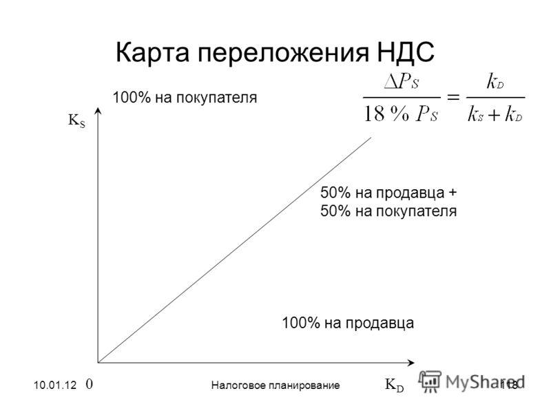 10.01.12Налоговое планирование117 Таблица переложения НДС Налоговая нагрузка продавца Налоговая нагрузка покупателя Полная налоговая нагрузка K D = 00%100% K D = K s 50% 100% K D = 100%0%100%