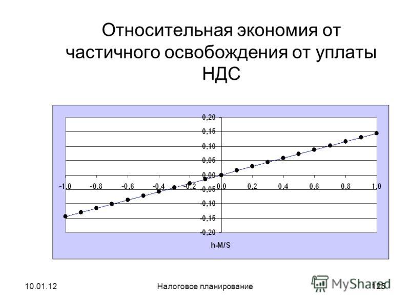 10.01.12Налоговое планирование124 Итоговая формула