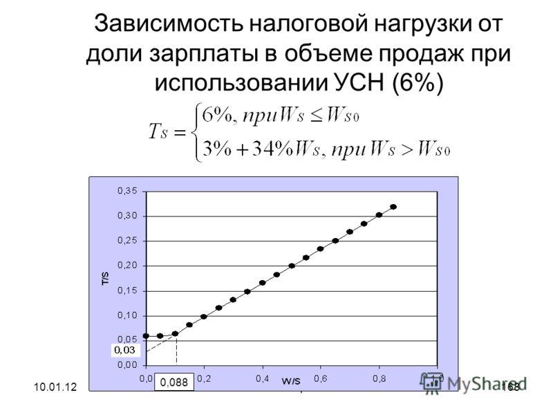 10.01.12Налоговое планирование167 Вывод формулы расчета налоговой нагрузки для 6% режима