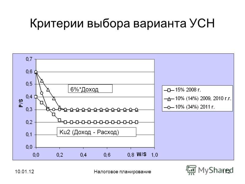 10.01.12Налоговое планирование171 Критерии выбора варианта УСН (2011 г.) 10% (Доход - Расход) 6%*Доход 0,088