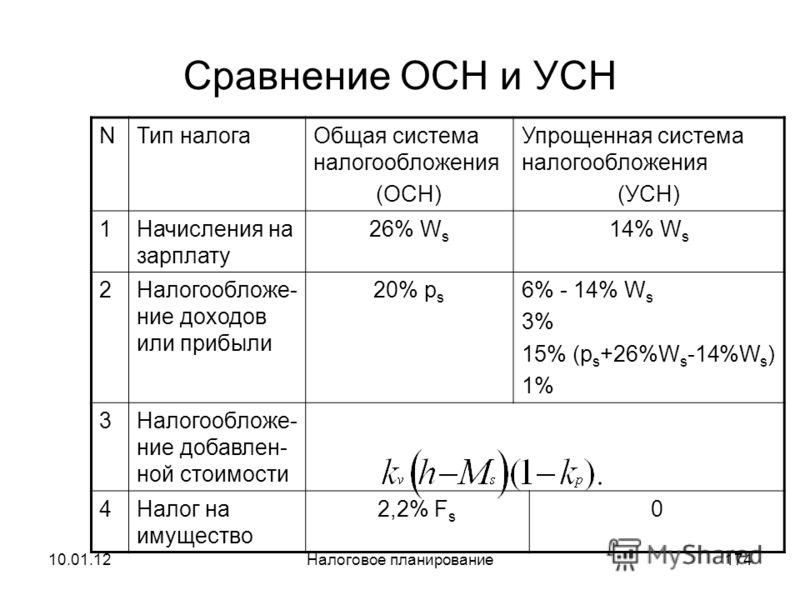 10.01.12Налоговое планирование173 Таблица режимов УСН Ts=3%+34%Ws 1 2 3 4 10%(Доход-Расход) 6%*Доход Ts=10%Ps+34%Ws Ts=1%+34%Ws Ts=6%