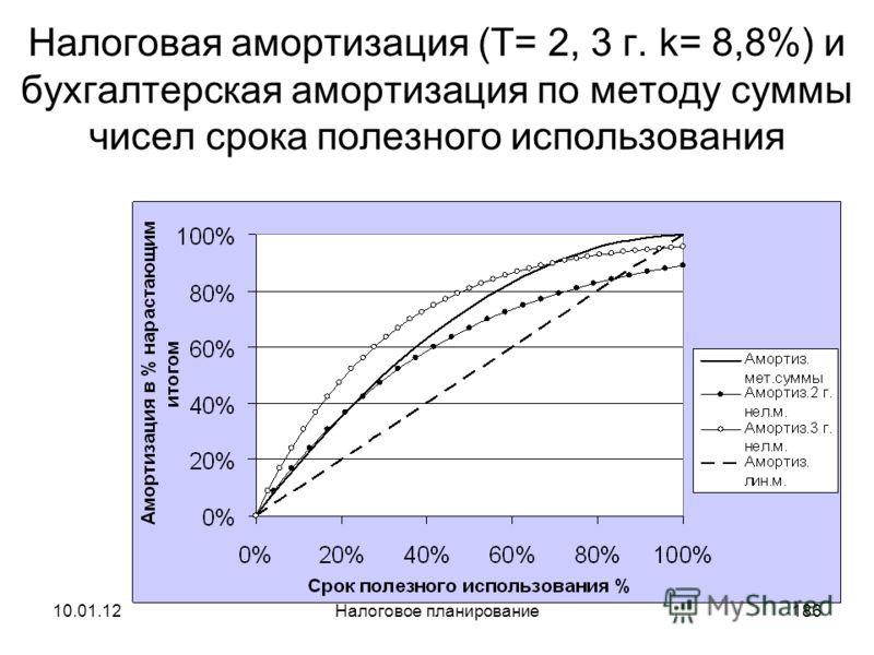 10.01.12Налоговое планирование185 Методы начисления налоговой амортизации для 2-ой группы ОС ( Т= 2, 3 г., k= 8,8% )