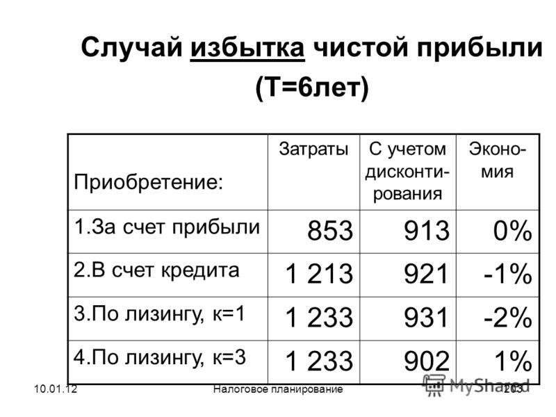 10.01.12Налоговое планирование202 Лизинг (p=, к=3). Год НДС Пог. кре- дита % по кред. Возн Нал. на иму щ. Нал. амор тиз. Эконо -мия нал. на приб. ЧДКДиск. ЧДК 18%10% 2,2%20%20% 180180,0 2007-180167,7100,016,720,2500,0-124,0-0,5-0,5-0,5-0,5 2008167,78