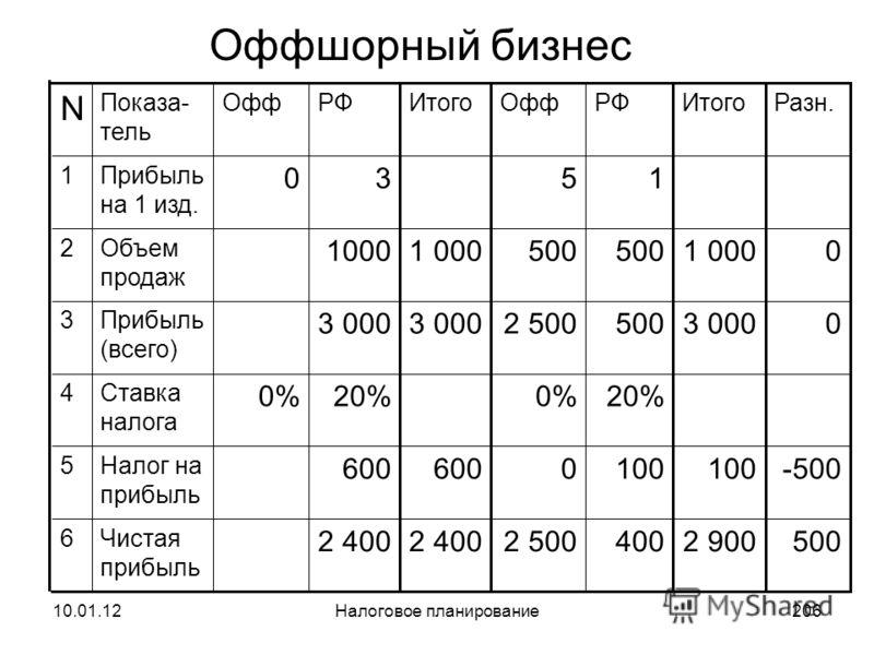 10.01.12Налоговое планирование205 Глава 14. Международное налоговое планирование