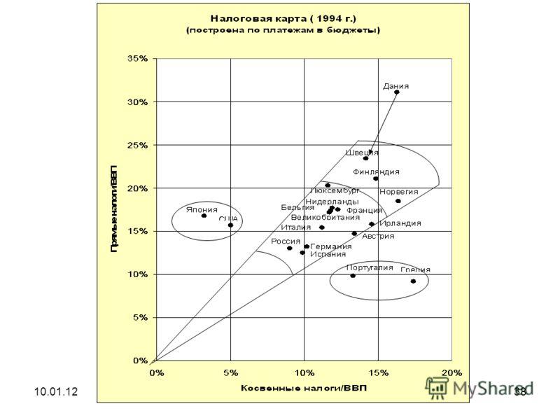 10.01.12Налоговое планирование37 Оптимальная для государства налоговая ставка D = k p d 0 / [a(1-h)] * {exp[a(1-h)T]-1} d 0 - налоговый доход государства в первый год, a - коэффициент прироста дохода предпринимателя от дополнительно вкладываемых сред