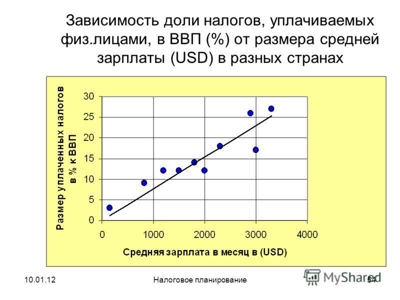 10.01.12Налоговое планирование53 Зависимость налоговых поступлений от уровня развития страны (1994, 2000, 2004 г.)