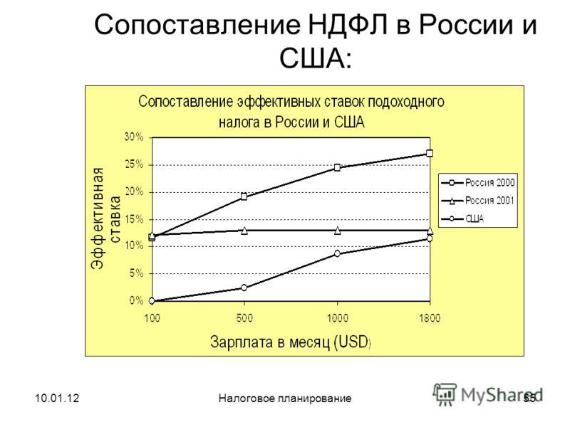 10.01.12Налоговое планирование54 Зависимость доли налогов, уплачиваемых физ.лицами, в ВВП (%) от размера средней зарплаты (USD) в разных странах