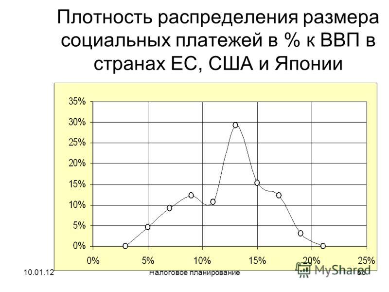 10.01.12Налоговое планирование55 Сопоставление НДФЛ в России и США:
