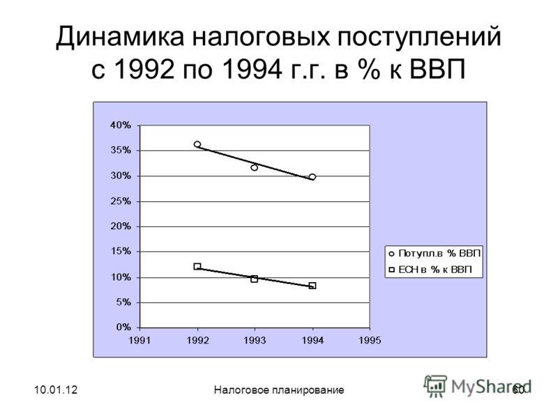 10.01.12Налоговое планирование59