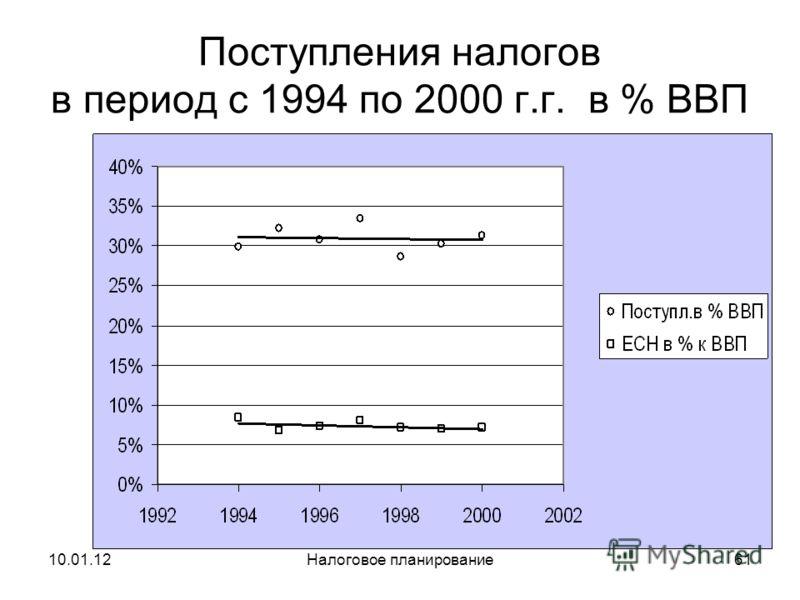 10.01.12Налоговое планирование60 Динамика налоговых поступлений с 1992 по 1994 г.г. в % к ВВП