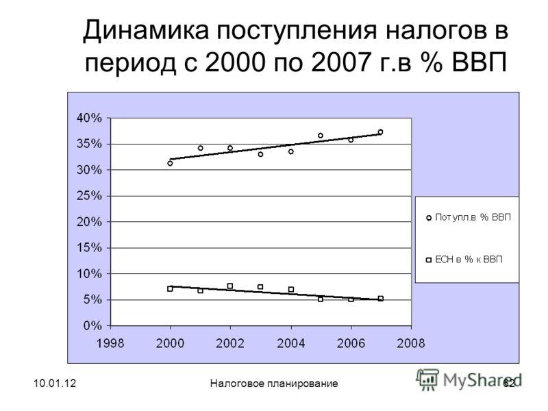 10.01.12Налоговое планирование61 Поступления налогов в период с 1994 по 2000 г.г. в % ВВП