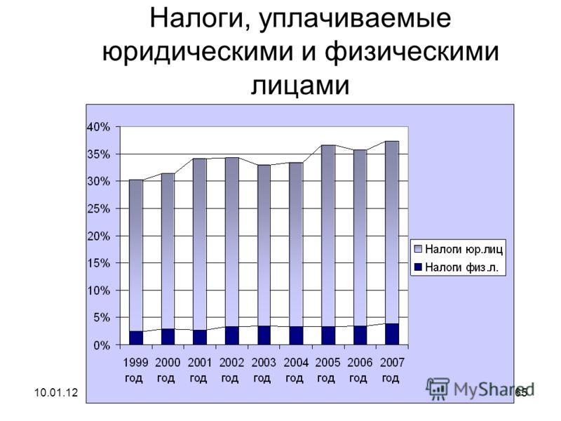 10.01.12Налоговое планирование64
